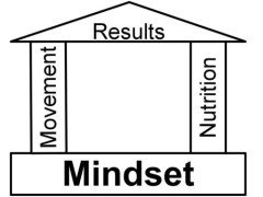 mindset-fitness-rules-240x180